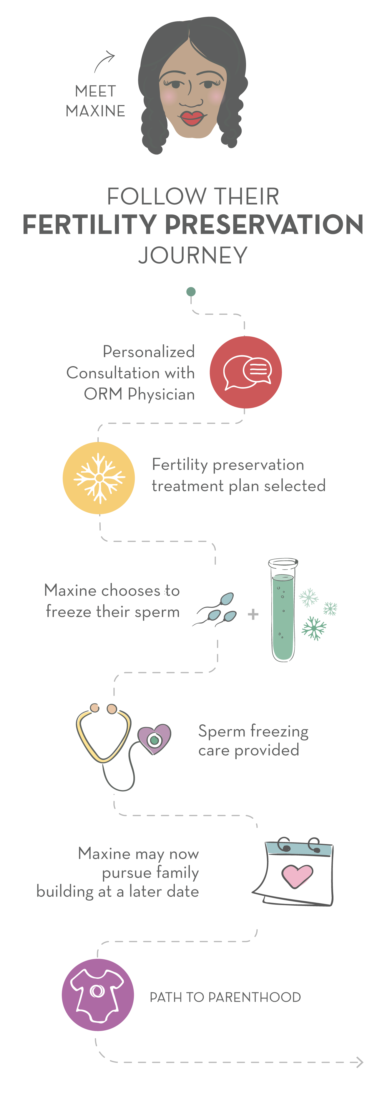 Trans Woman Fertility Preservation Path