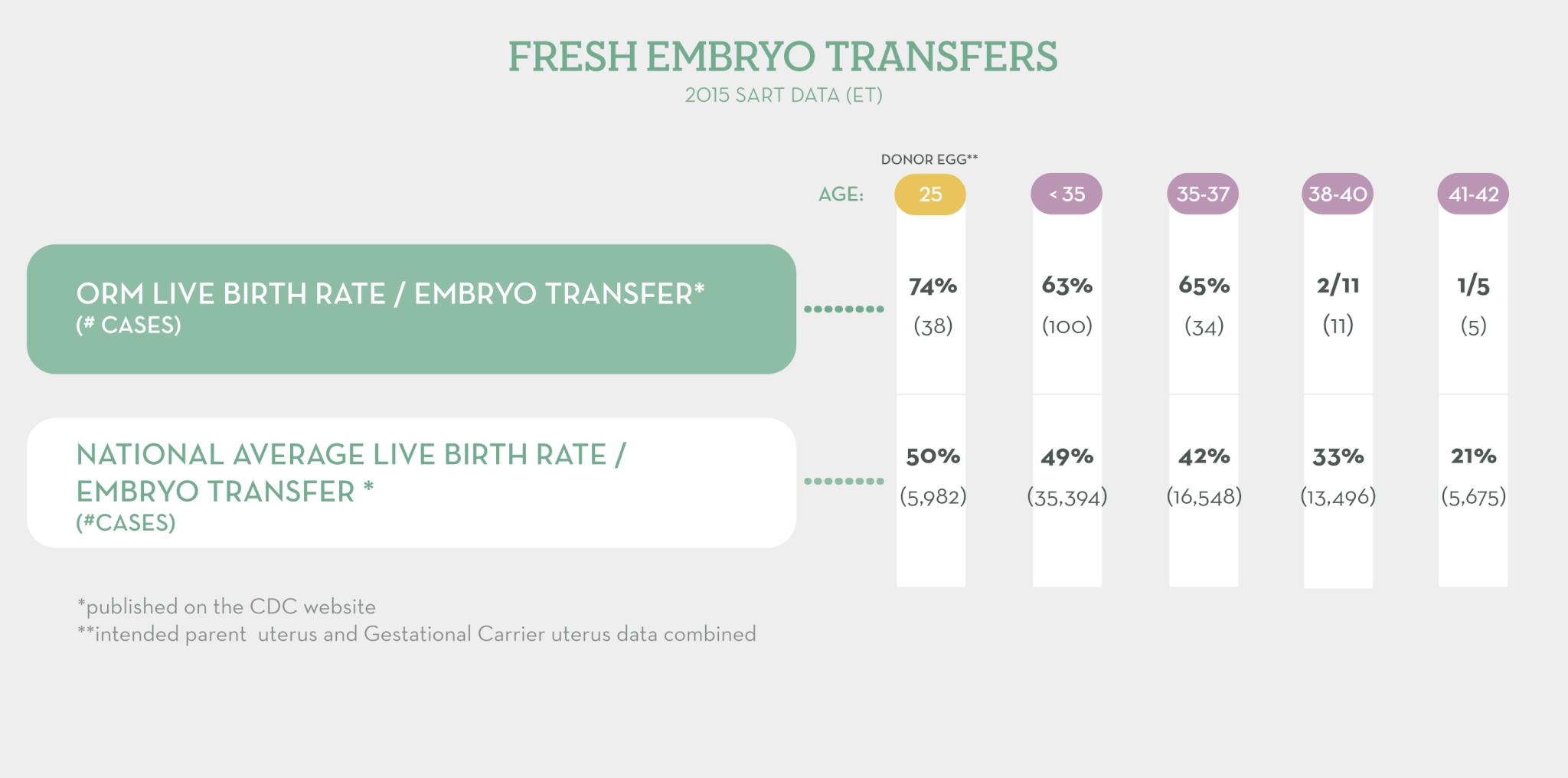 Fresh Embryo Transfers