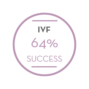 Success Rates for IVF